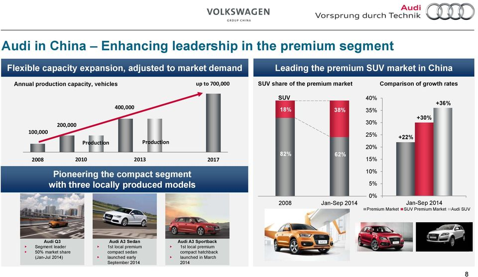 20% 15% +22% +30% +36% Pioneering the compact segment with three locally produced models 2008 Jan-Sep 2014 10% 5% 0% Jan-Sep 2014 Premium Market SUV Premium Market Audi SUV Audi Q3