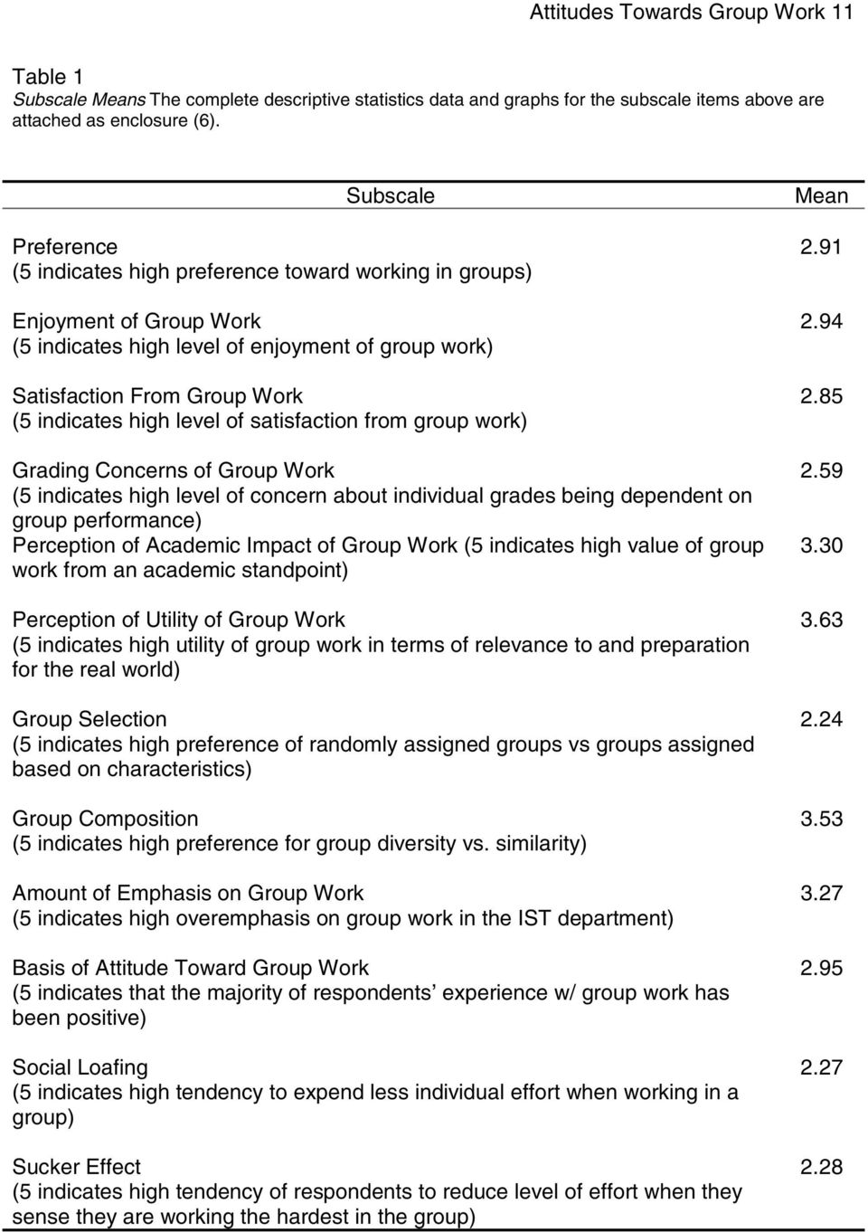 level of satisfaction from group work) Grading Concerns of Group Work (5 indicates high level of concern about individual grades being dependent on group performance) Perception of Academic Impact of