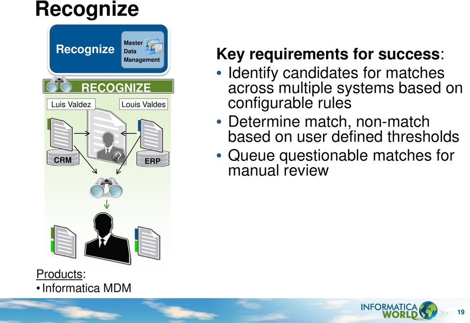 multiple systems based on configurable rules Determine match, non-match based on
