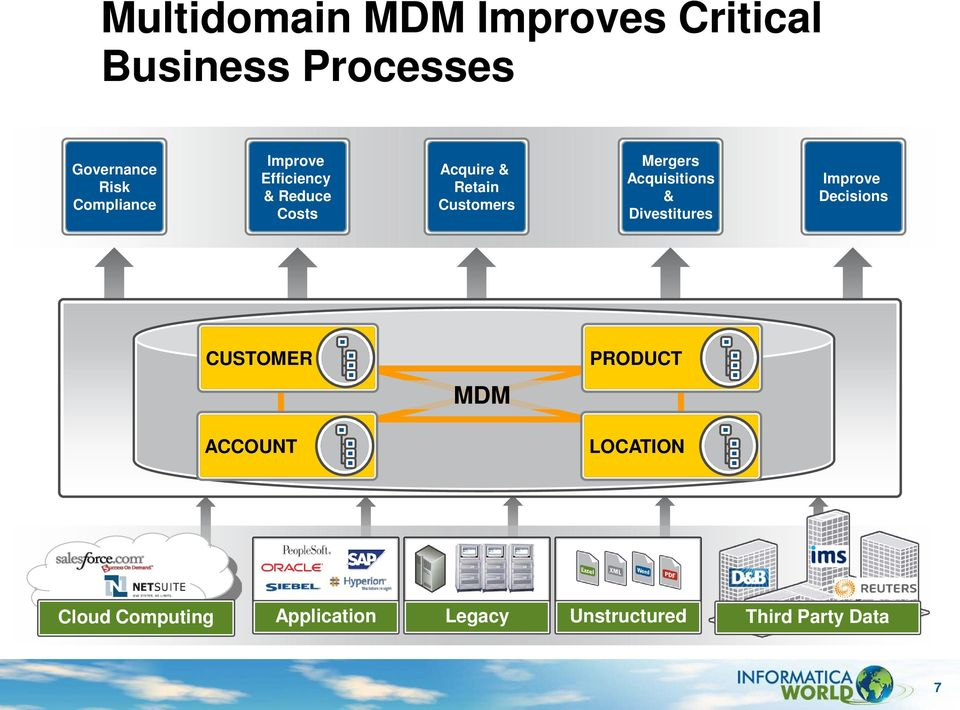 Mergers Acquisitions & Divestitures Improve Decisions CUSTOMER MDM