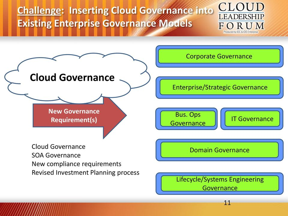 Ops Governance IT Governance Governance SOA Governance New compliance requirements