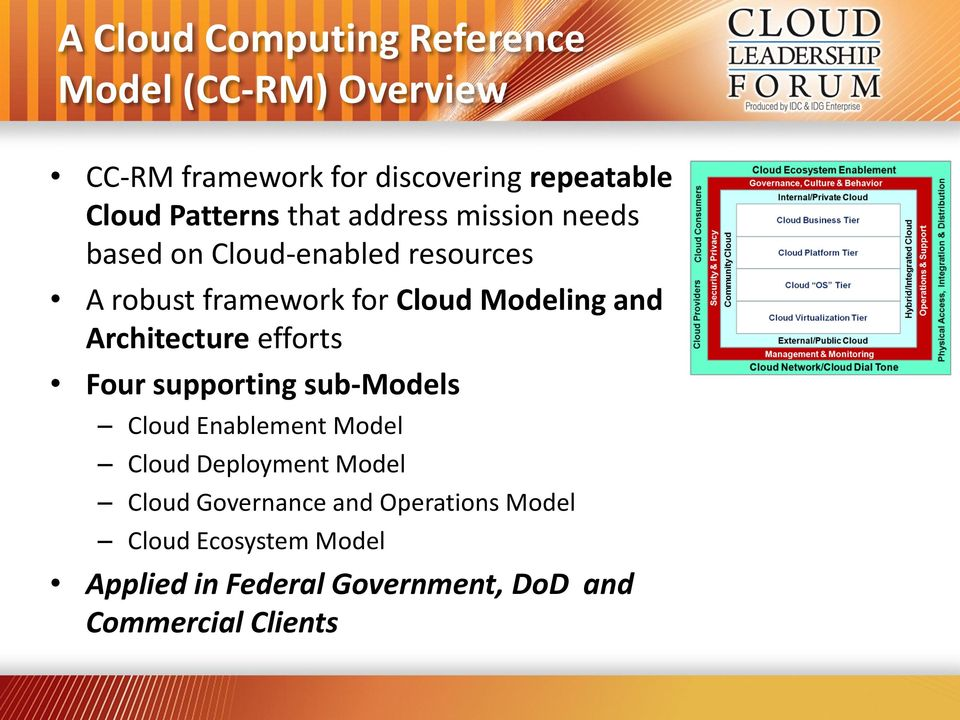Modeling and Architecture efforts Four supporting sub-models Enablement Model Deployment