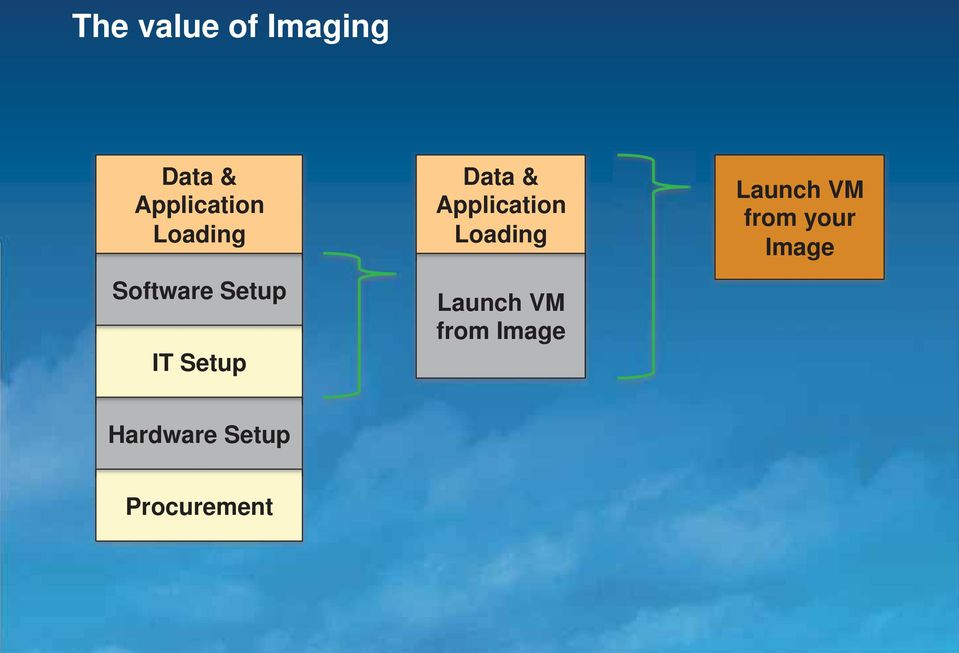 Application Loading Launch VM from Image