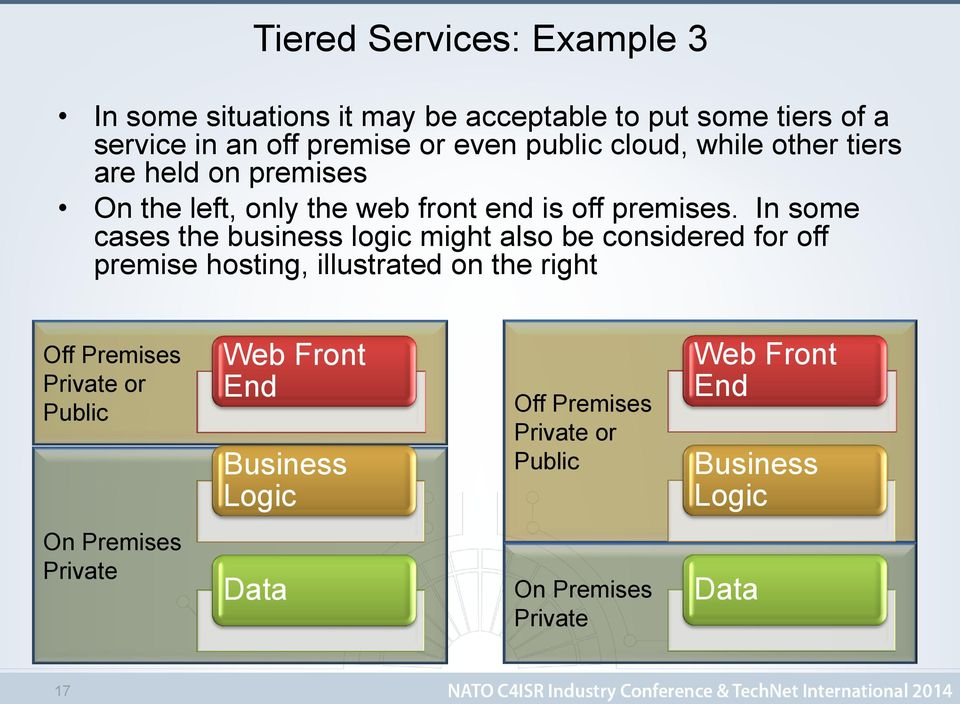 In some cases the business logic might also be considered for off premise hosting, illustrated on the right Off Premises