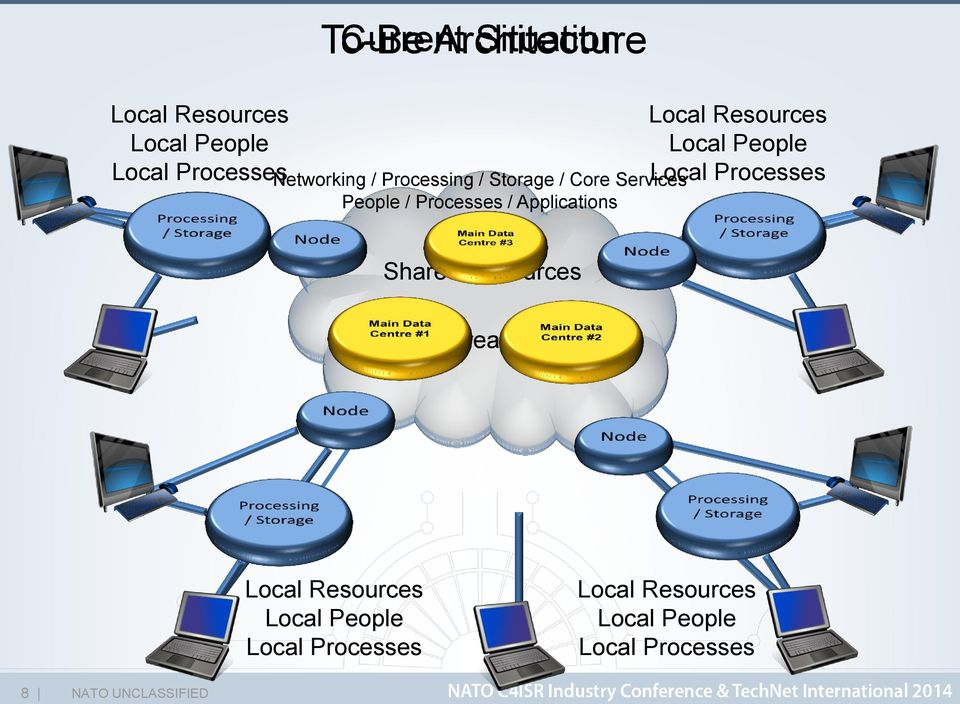 Local Resources Local People Local Processes Shared Resources Wide Area Network