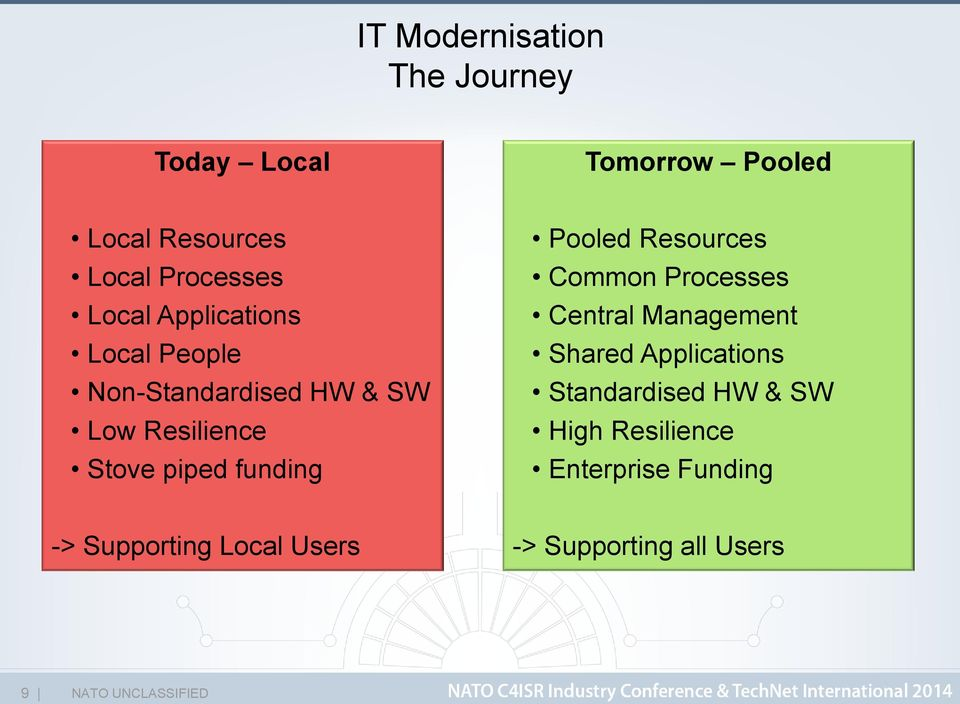 funding Pooled Resources Common Processes Central Management Shared Applications