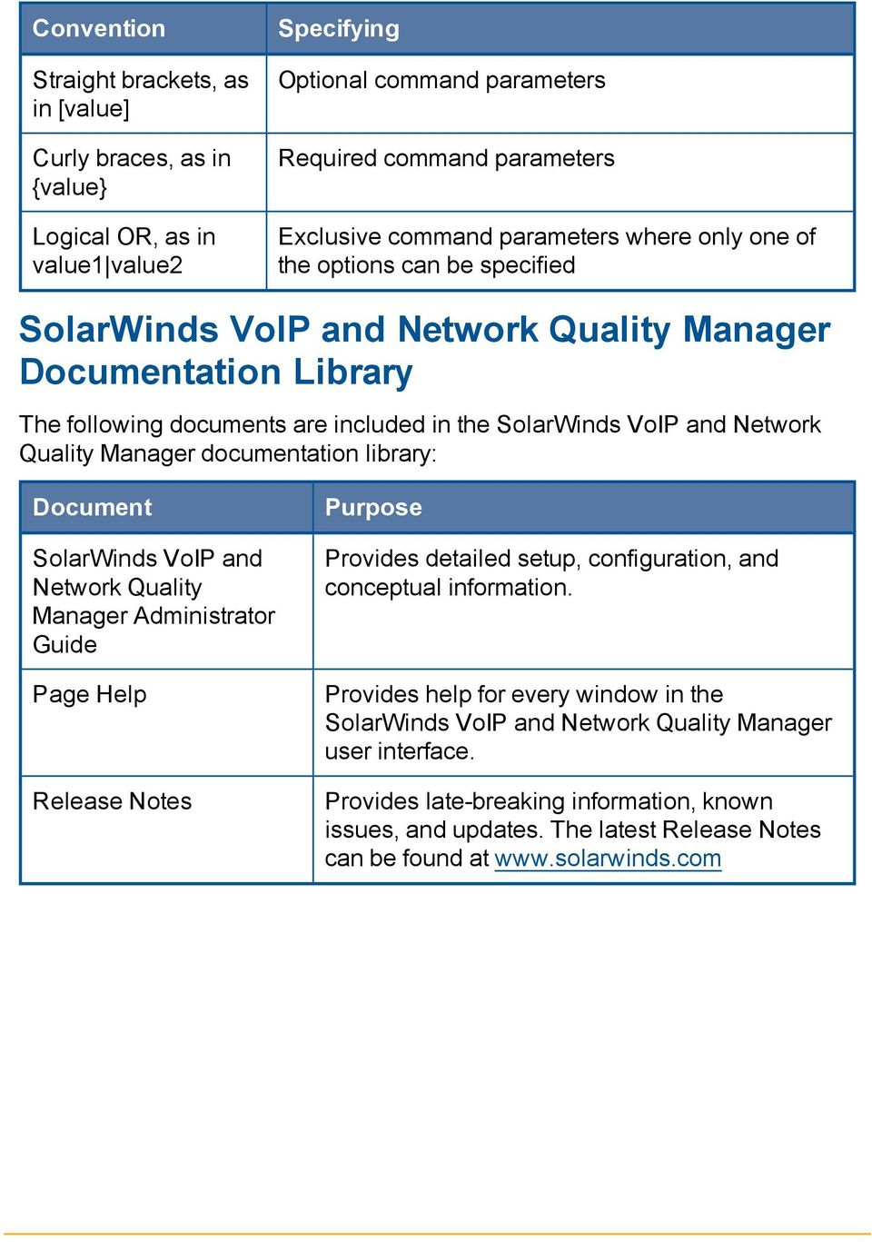 Manager documentation library: Document SolarWinds VoIP and Network Quality Manager Administrator Guide Page Help Release Notes Purpose Provides detailed setup, configuration, and conceptual