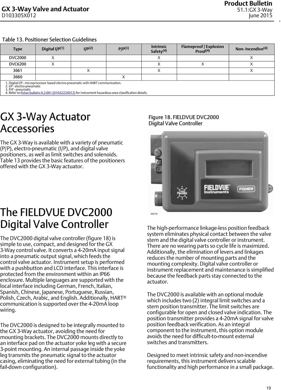 Digital I/P - microprocessor based electro-pneumatic with HART communication. 2. I/P - electro-pneumatic 3. P/P - pneumatic 4. Refer to Fisher bulletin 9.