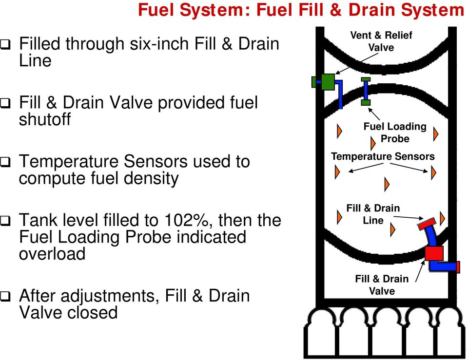 to 102%, then the Fuel Loading Probe indicated overload After adjustments, Fill & Drain Valve
