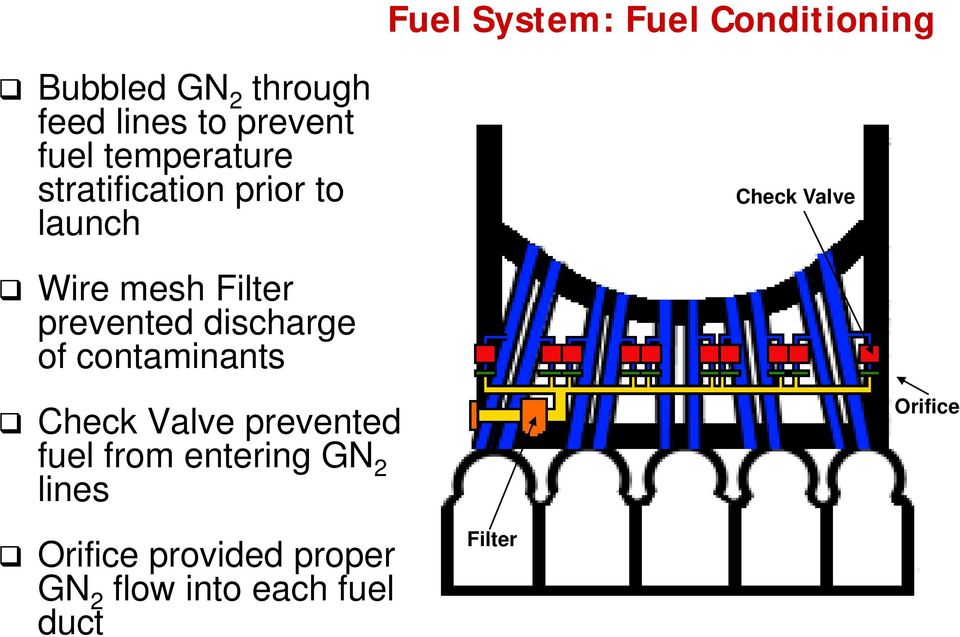 prevented discharge of contaminants Check Valve Check Valve prevented fuel from