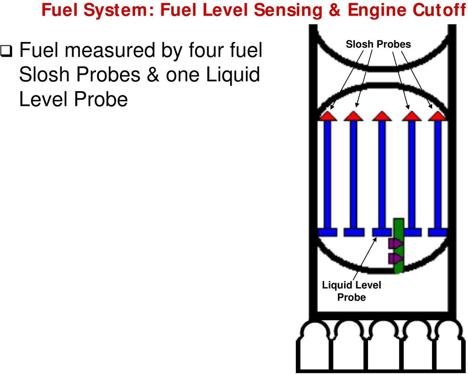fuel Slosh Probes & one Liquid