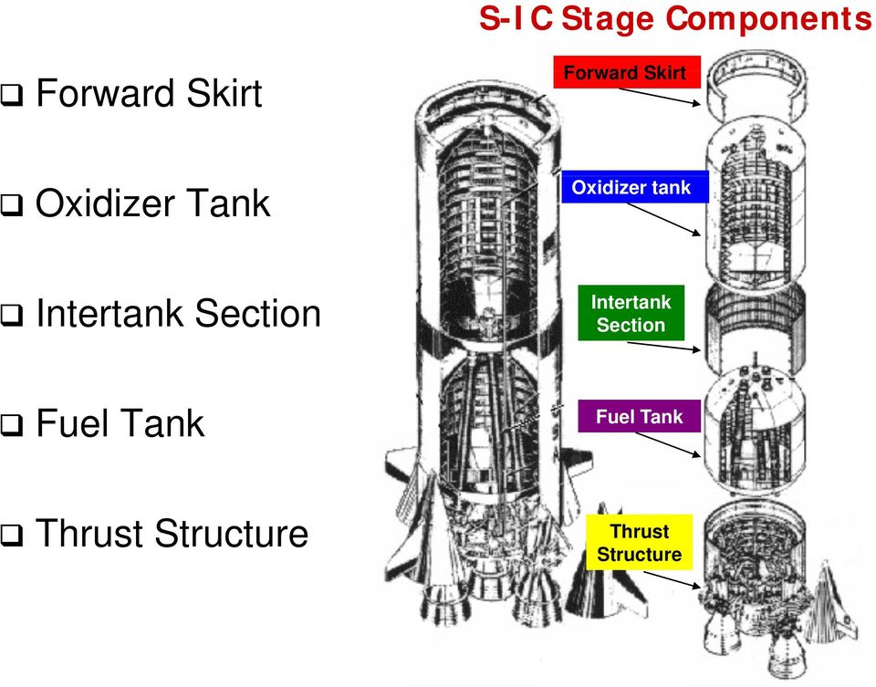 Intertank Section Intertank Section Fuel