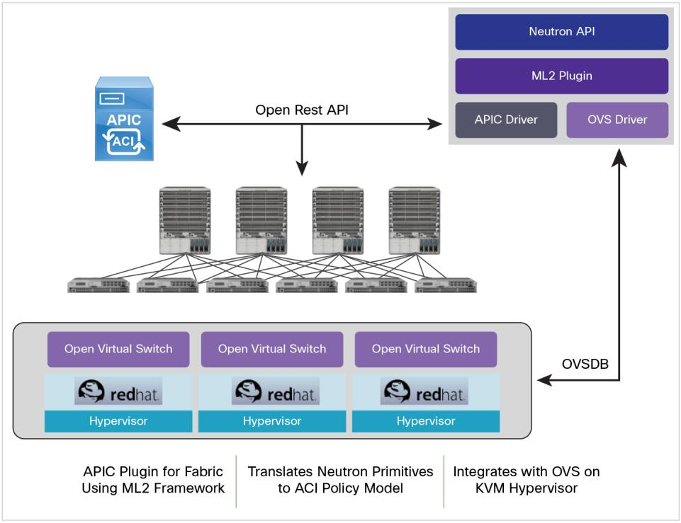 Solution: Integrating Cisco ACI fabric with Red Hat Open Stack Cisco s ACI Fabric has three critical integration RHEL OpenStack Platform and Red Hat Enterprise Linux.