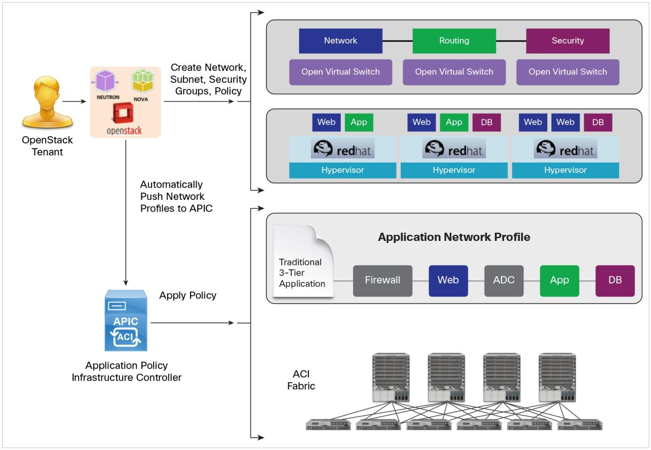 Figure 2: Cisco ACI Integration with RHEL OpenStack Platform Group-Based Policy Red Hat and Cisco have also collaborated to create a set of policy extensions for OpenStack called Group-Based Policy