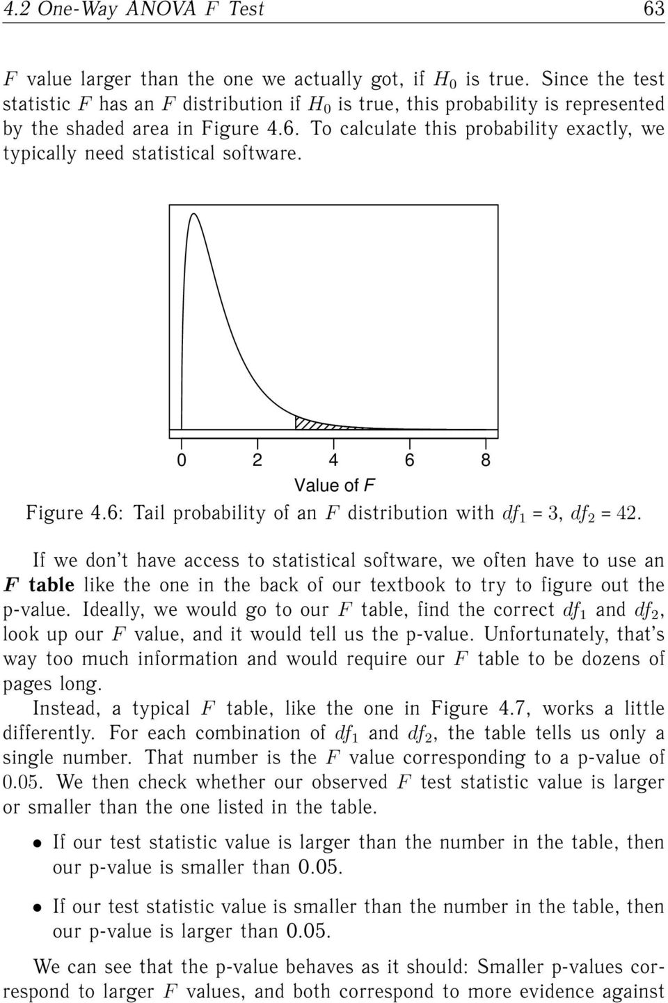 To calculate this probability exactly, we typically need statistical software. 0 2 4 6 8 Value of F Figure 4.6: Tail probability of an F distribution with df 1 3, df 2 42.