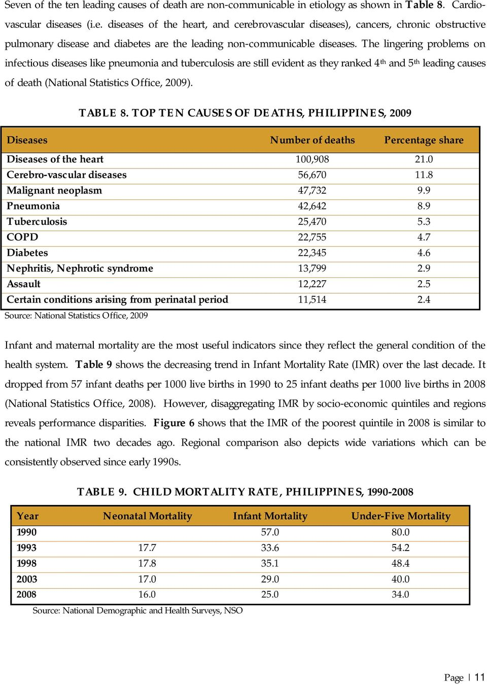 TOP TEN CAUSES OF DEATHS, PHILIPPINES, 2009 Diseases Number of deaths Percentage share Diseases of the heart 100,908 21.0 Cerebro-vascular diseases 56,670 11.8 Malignant neoplasm 47,732 9.