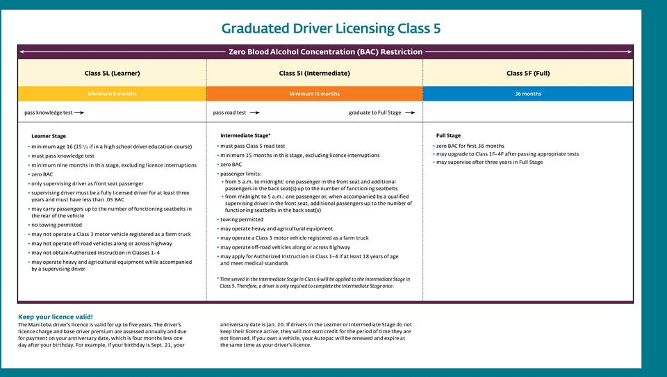 excluding licence interruptions zero BAC only supervising driver as front seat passenger supervising driver must be a fully licensed driver for at least three years and must have less than.