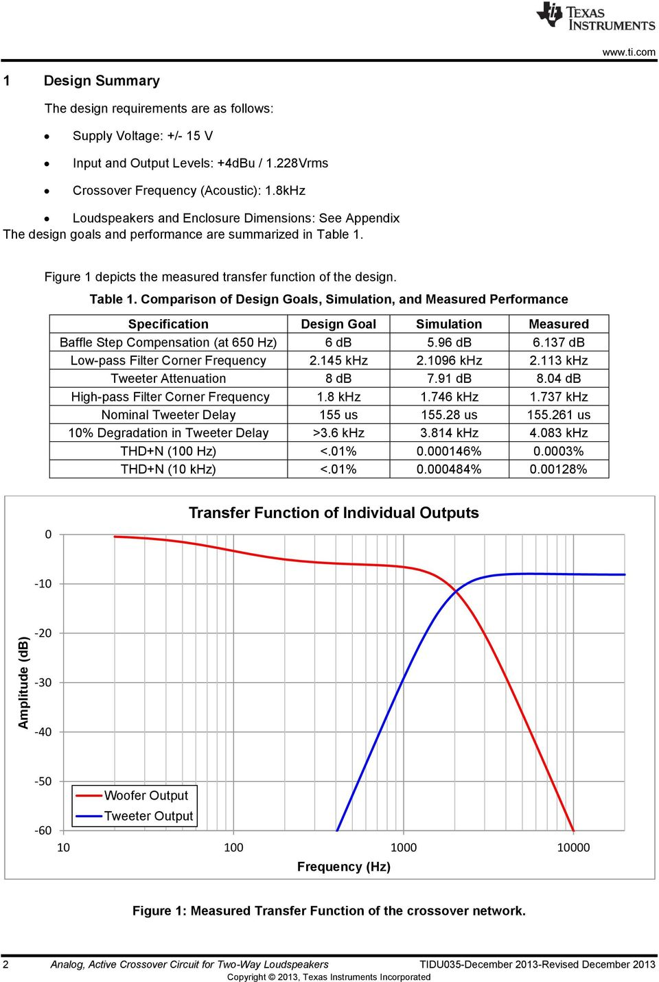 Figure 1 depicts the measured transfer function of the design. Table 1.