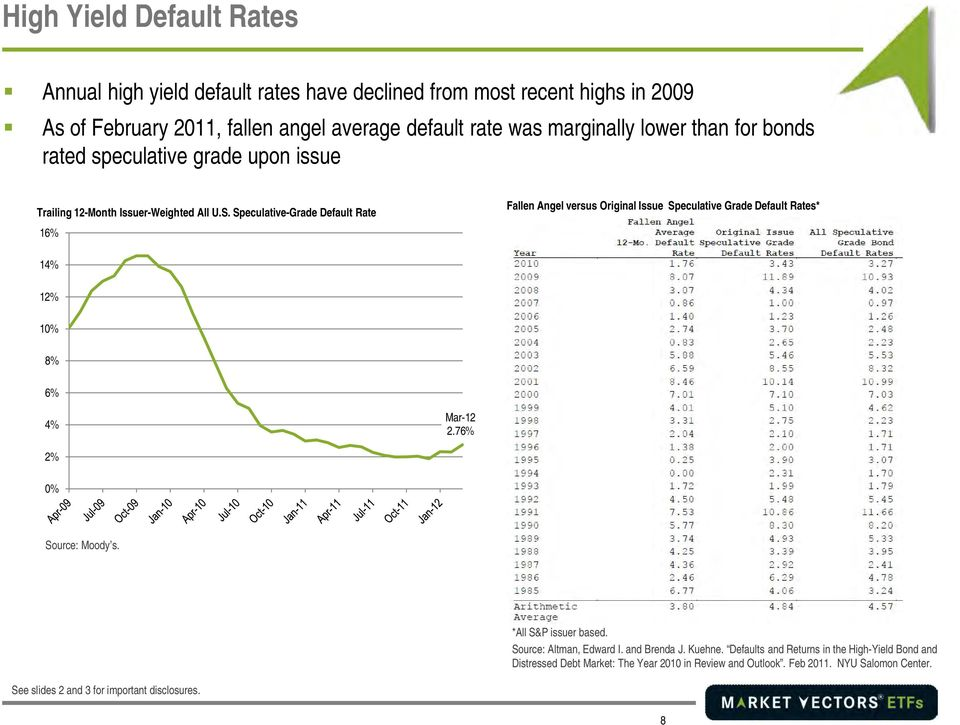 Speculative-Grade Default Rate 16% Fallen Angel versus Original Issue Speculative Grade Default Rates* 14% 12% 10% 8% 6% 4% Mar-12 2.76% 2% 0% Source: Moody s.
