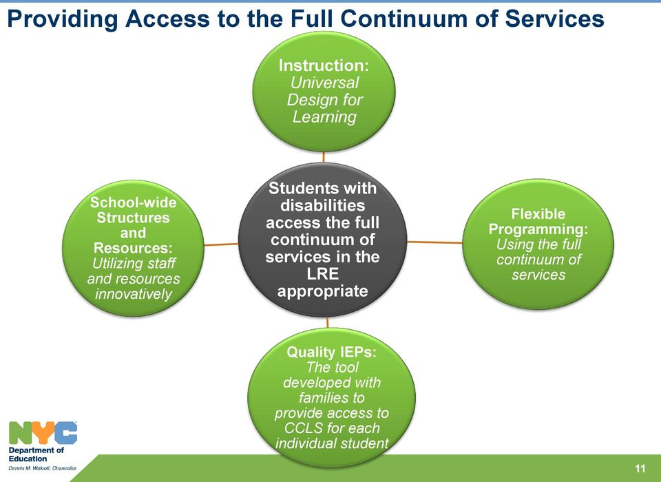 full continuum of services in the LRE appropriate Flexible Programming: Using the full continuum of