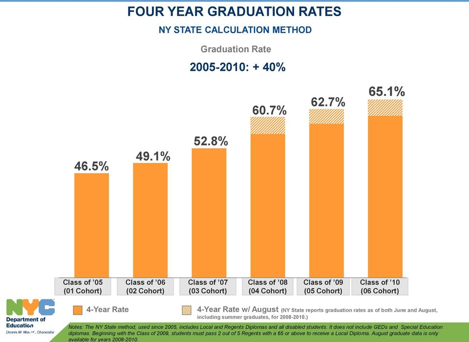 State reports graduation rates as of both June and August, including summer graduates, for 2008-2010.
