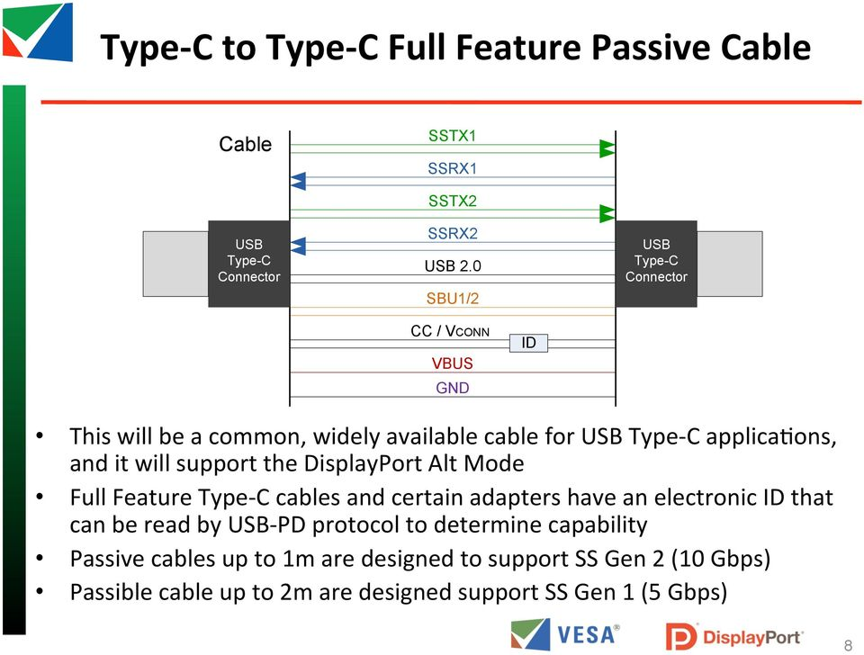 support the Alt Mode Full Feature Type- C cables and certain adapters have an electronic ID that can be read by - PD