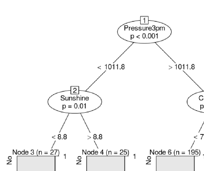 11.8 Command Summary 243 Figure 11.6: A conditiona inference tree.