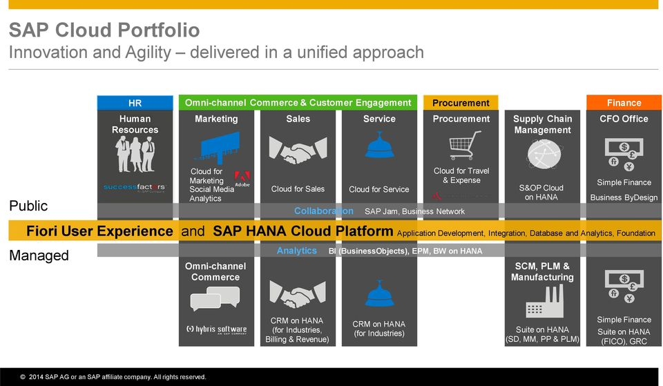 HANA Simple Finance Business ByDesign Fiori User Experience and SAP HANA Cloud Platform Application Development, Integration, Database and Analytics, Foundation Managed Omni-channel Commerce