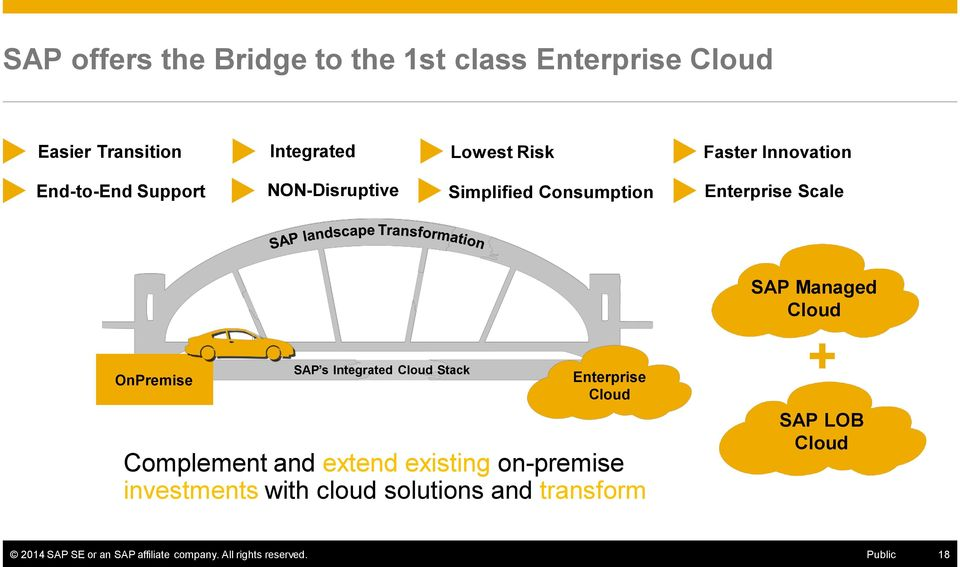 OnPremise SAP s Integrated Cloud Stack Enterprise Cloud Complement and extend existing on-premise investments