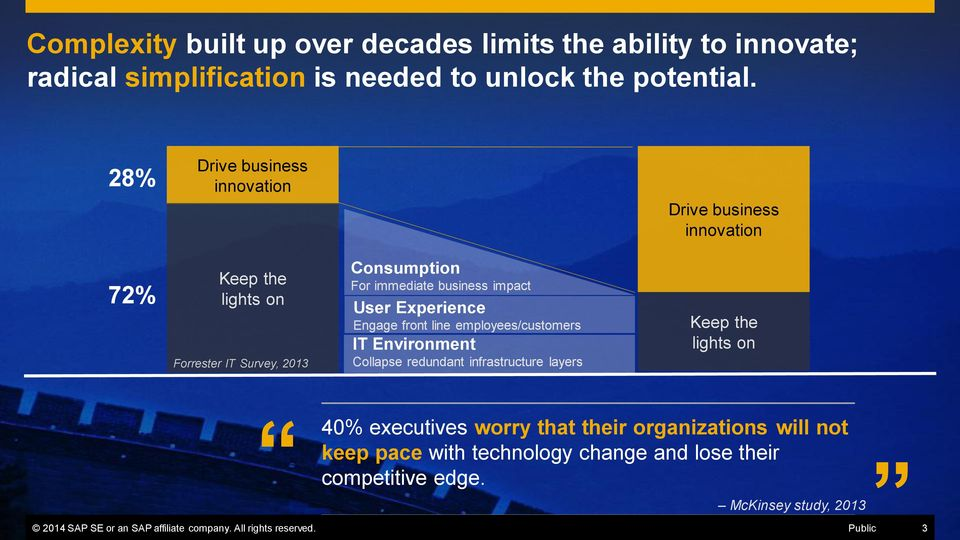 Experience Engage front line employees/customers IT Environment Collapse redundant infrastructure layers Keep the lights on 40% executives worry that their