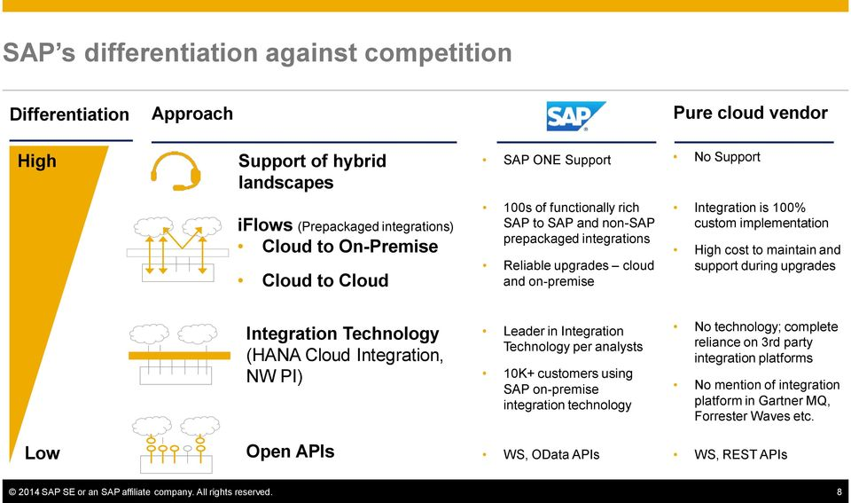 support during upgrades Integration Technology (HANA Cloud Integration, NW PI) Leader in Integration Technology per analysts 10K+ customers using SAP on-premise integration technology No technology;