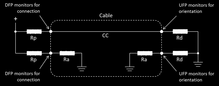 USB Type-C Pull-Up/Pull-Down CC Model Host side can substitute current sources for Rp Powered