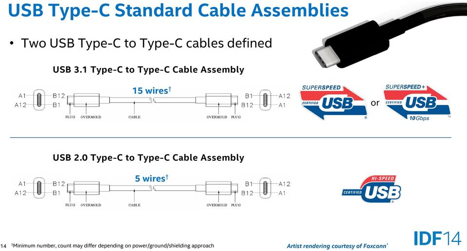 0 Type-C to Type-C Cable Assembly 5 wires 14 Minimum number, count may