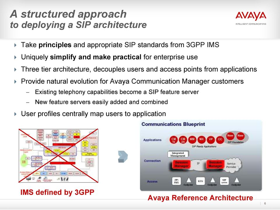 Provide natural evolution for Avaya Communication Manager customers Existing telephony capabilities become a SIP feature server
