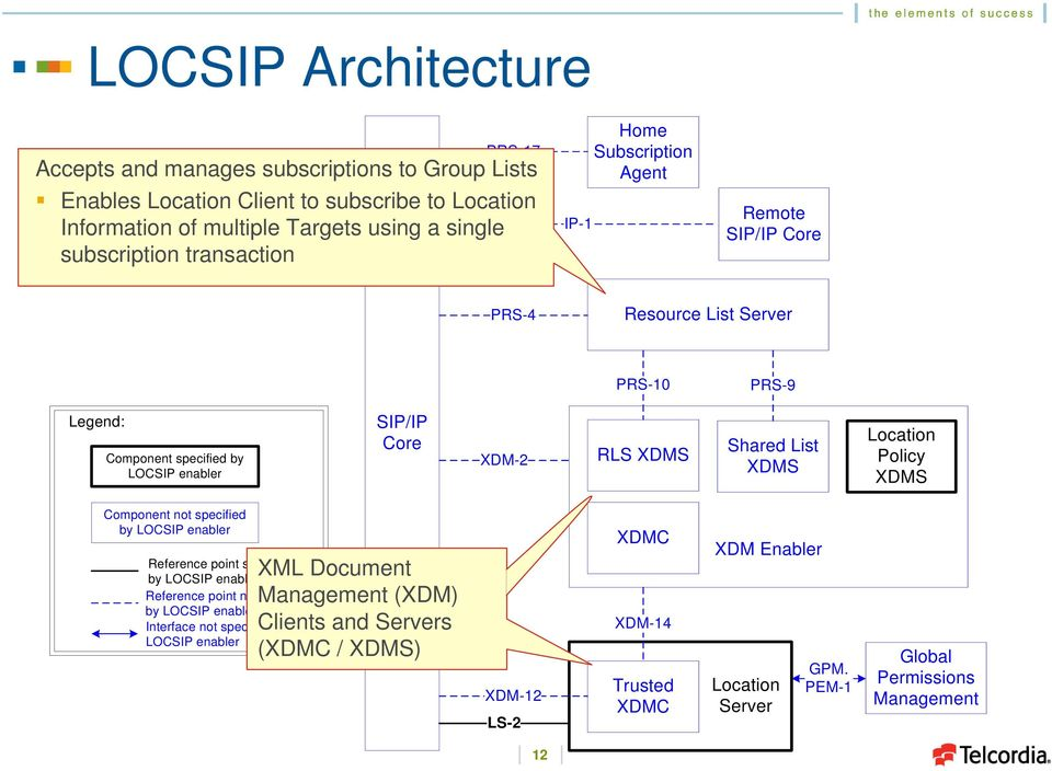 List XDMS Policy XDMS Component not specified by LOCSIP enabler Reference point specified by LOCSIP enabler Reference point not specified by LOCSIP enabler Interface not specified