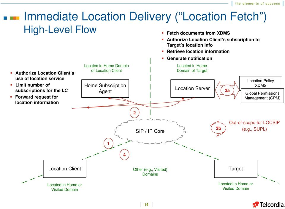 location info Retrieve location information Generate notification Located in Home Domain of Target Server 3a Policy XDMS Global Permissions Management (GPM)