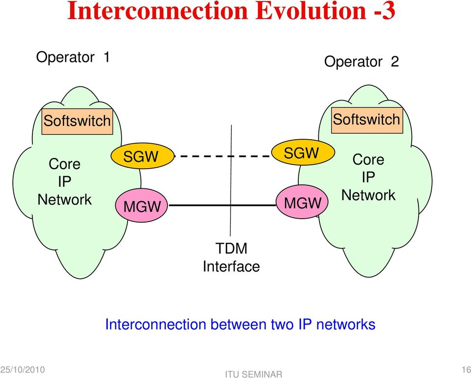 Network SGW MGW SGW MGW Core IP Network TDM