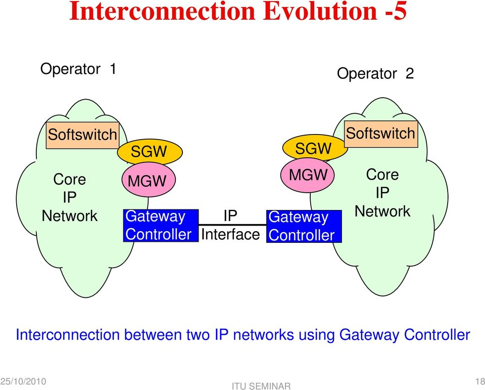 Controller IP Interface MGW Gateway Controller Core IP
