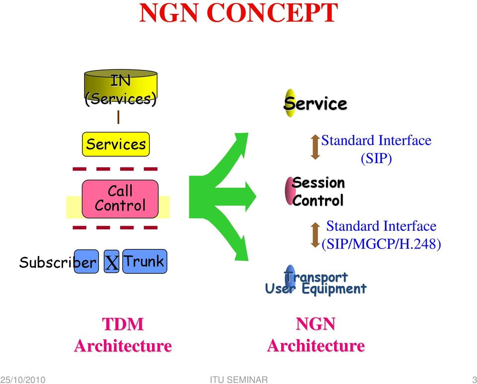 Control Transport User Equipment NGN Architecture