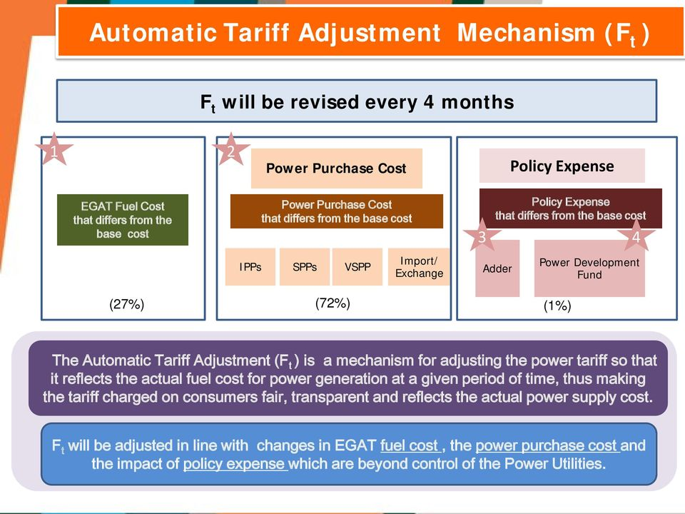 a mechanism for adjusting the power tariff so that it reflects the actual fuel cost for power generation at a given period of time, thus making the tariff charged on consumers fair, transparent and