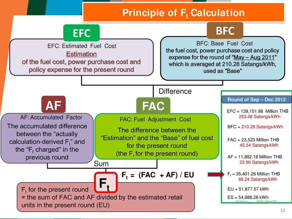 28 Satangs/kWh, used as Base AF AF: Accumulated Factor The accumulated difference between the actually calculation-derived F t and the F t charged in the previous round FAC The difference between the
