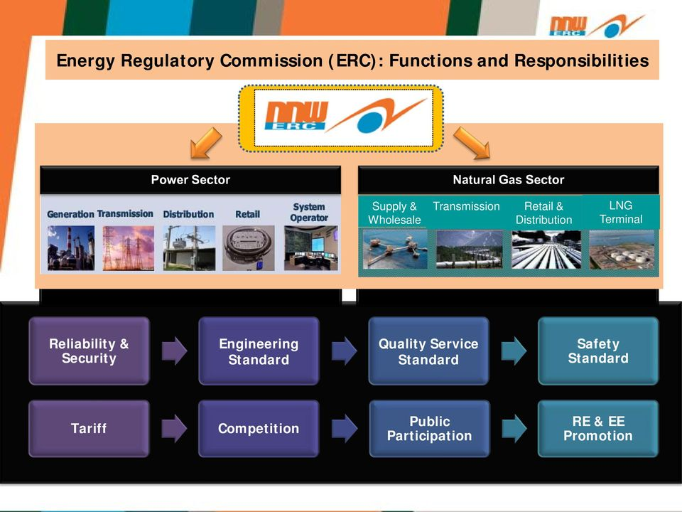 Distribution LNG Terminal Reliability & Security Engineering Standard