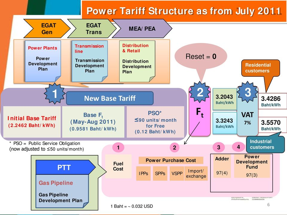 9581 Baht/kWh) Distribution & Retail New Base Tariff Distribution Development Plan PSO* 90 units/month for Free (0.12 Baht/kWh) Reset = 0 2 3 F t 3.2043 Baht/kWh 3.