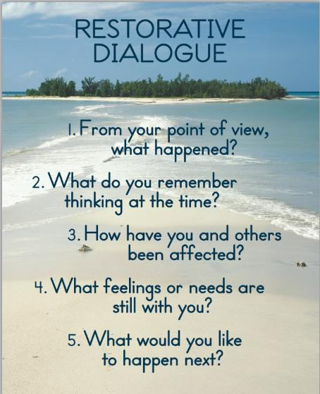 Lesson Plan 5 Fishbowl Circle Discussions Purpose and Objectives This circle will directly engage students in using restorative questions and working in circles to discuss and begin to resolve