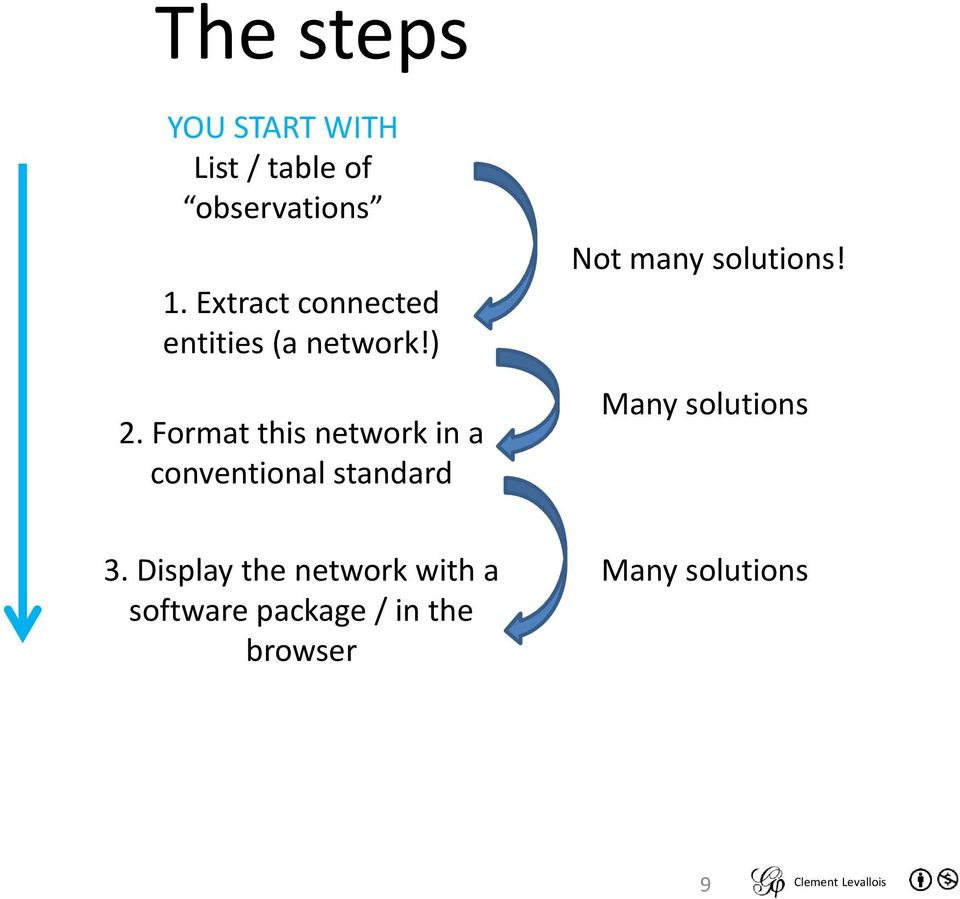 Format this network in a conventional standard Not many solutions!