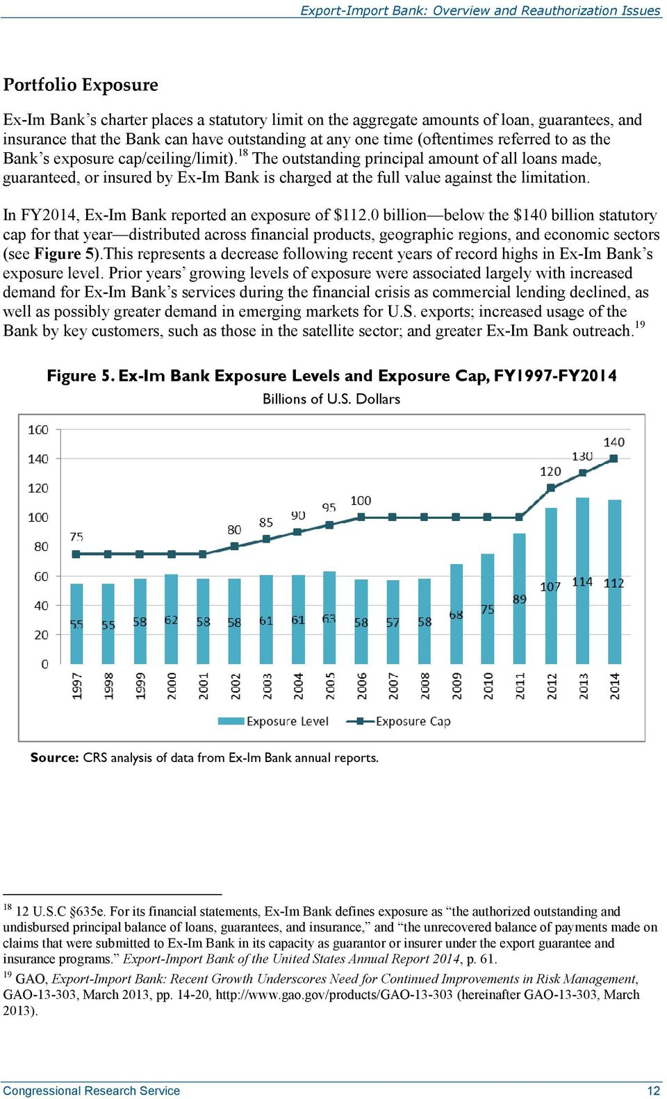 In FY2014, Ex-Im Bank reported an exposure of $112.