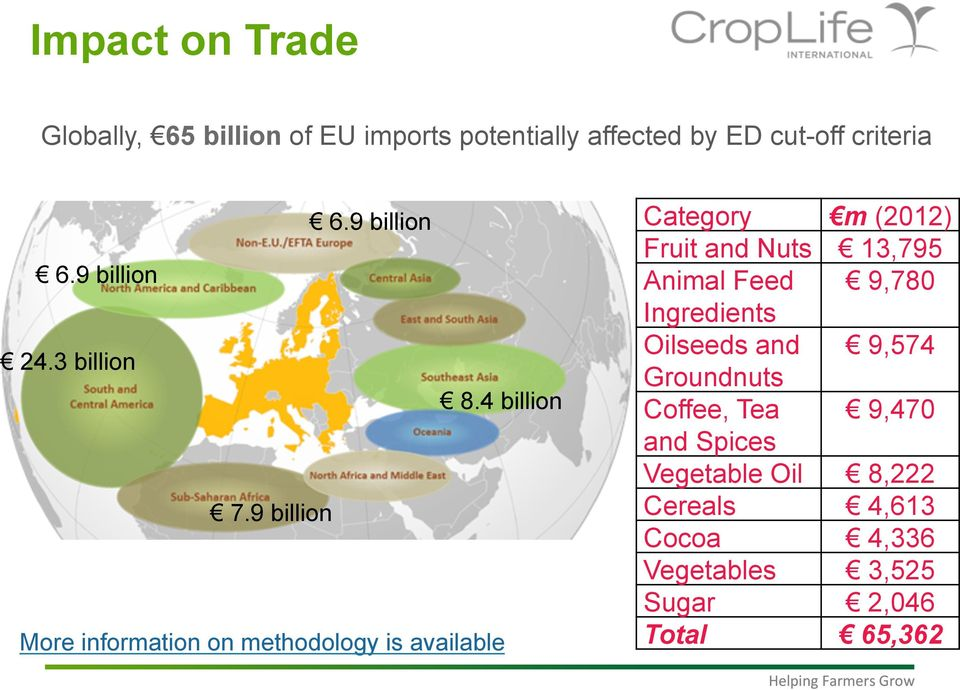 9 billion More information on methodology is available Category m (2012) Fruit and Nuts 13,795 Animal Feed