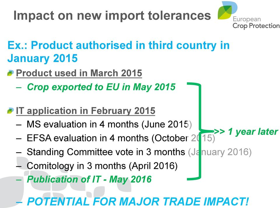 May 2015 IT application in February 2015 MS evaluation in 4 months (June 2015) >> 1 year later EFSA
