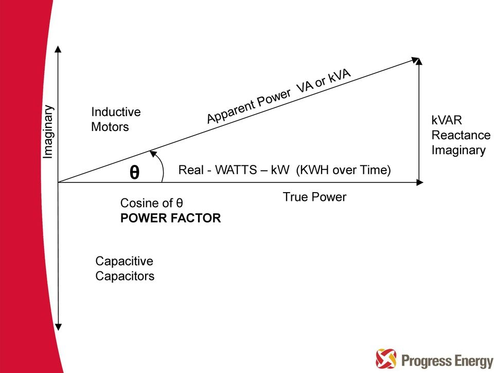 (KWH over Time) True Power kvar