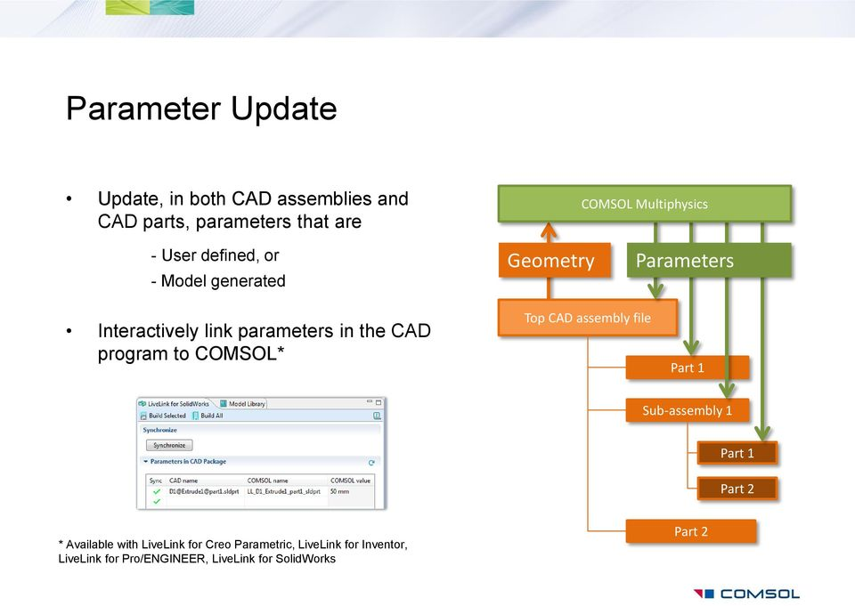 in the CAD program to COMSOL* Top CAD assembly file Part 1 Sub-assembly 1 Part 1 Part 2 * Available